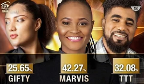 Big Brother Naija 2017 Week 4 Official Voting Results
