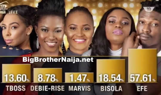 Voting Results For Big Brother Naija 2017 Grand Finale