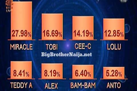Big Brother Naija 2018 Week 7 Voting Results