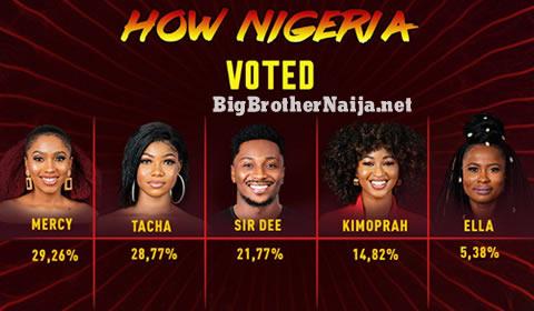 Big Brother Naija 2019 Week 2 Voting Results