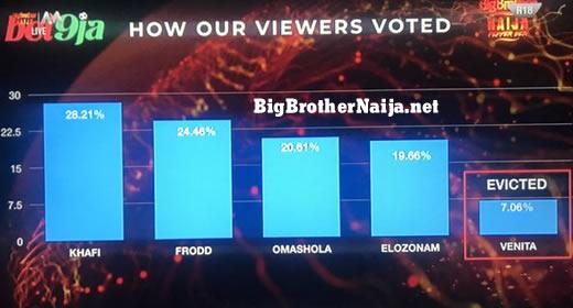 Big Brother Naija 2019 Week 10 Official Voting Results