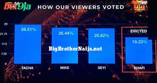 Big Brother Naija 2019 Week 11 Voting Results