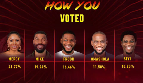 Big Brother Naija 2019 Grand Finale Official Voting Results