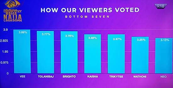 Big Brother Naija 2020 'Season 5' Week 4 Voting Results1