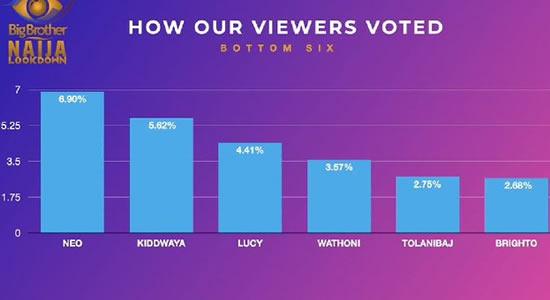 Big Brother Naija 2020 Season 5 week 6 voting results