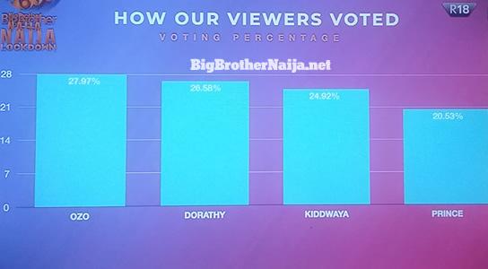Big Brother Naija 2020 week 8 voting results