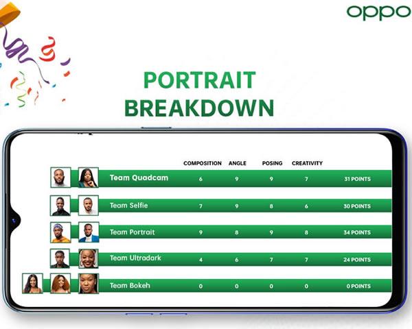 Big Brother Naija 2020 'Season 5' OPPOgraphy Task Portrait Results