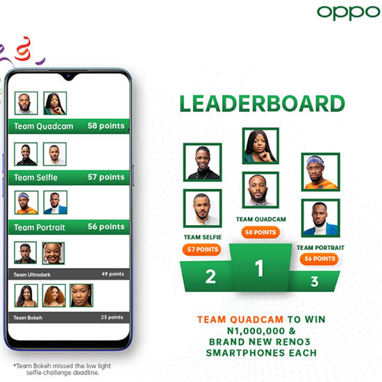 Big Brother Naija 2020 'Season 5' OPPOgraphy Task Final Results