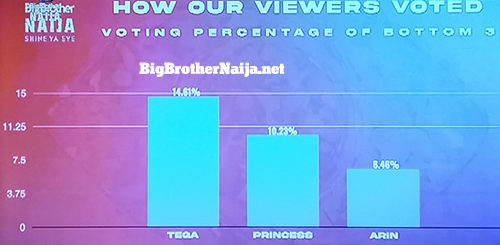 Big Brother Naija 2021 'Season 6' Week 3 Voting Results