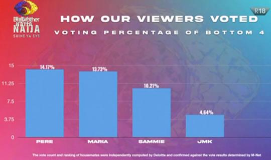 Big Brother Naija 2021 'Season 6' Week 5 Voting Results