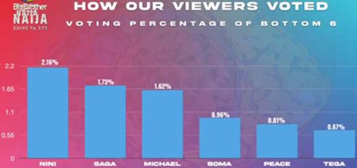 Big Brother Naija 2021 'Season 6' Week 6 Voting Results
