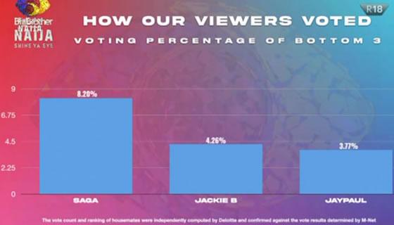 Big Brother Naija 2021 'Season 6' Week 7 Voting Results