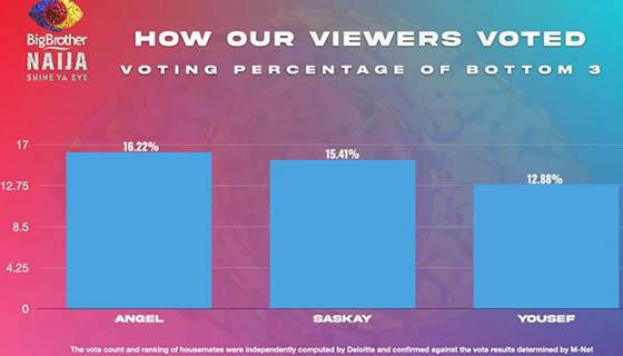 Big Brother Naija 2021 (Season 6) Week 8 Voting Results