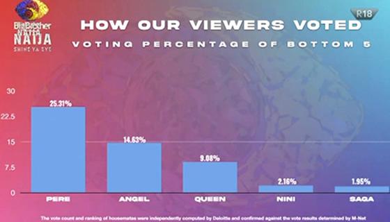 Big Brother Naija 2021 (Season 6) Week 9 Voting Results