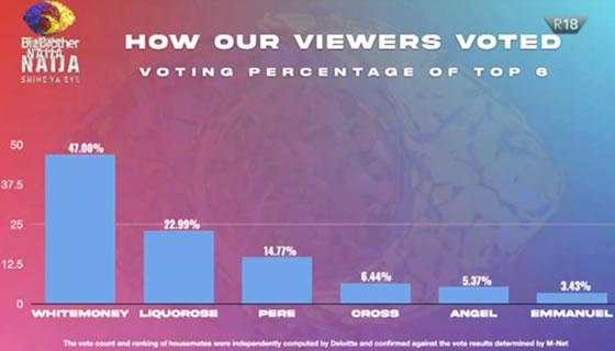 Big Brother Naija 2021 (Season 6) Grand Finale Voting Results